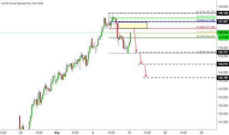 GBPJPY: GBPJPY SELL THE PULLBACK AGAIN