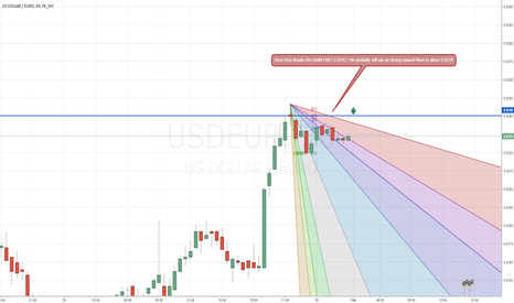 USDEUR: If Price Breaks GANN FAN ( 0.9242 ) . We are probably looking at