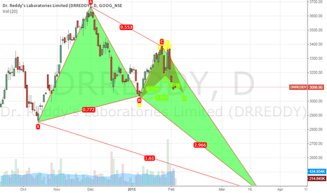 DRREDDY: Harmonic patterns