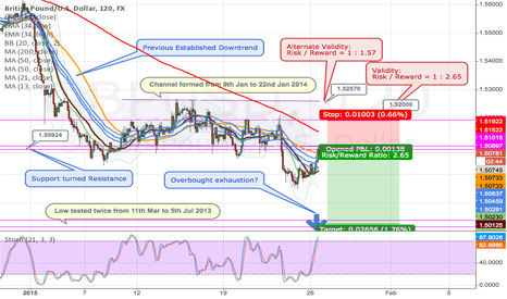 GBPUSD: 1.51 Level being tested - Short