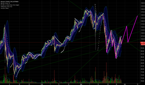 BTCUSD: Inverted Head and Shoulder, to the moon?