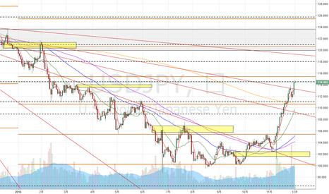 USDJPY: 最強マップで見るドル円の位置