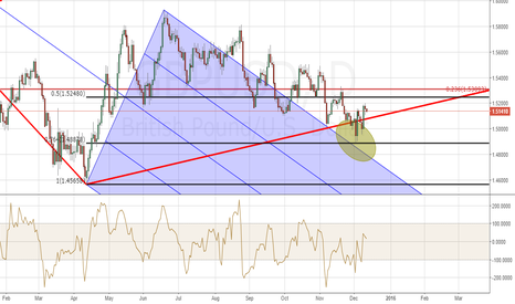 GBPUSD: Short term bullish on GPBUSD