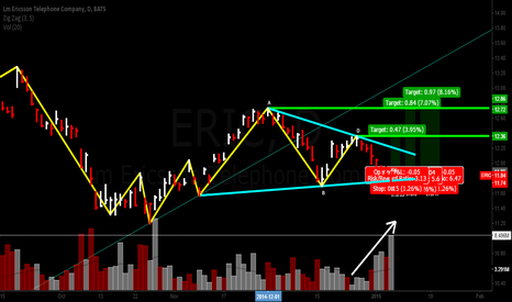 ERIC: PRICE ACTION/VSA LONG ON ERIC