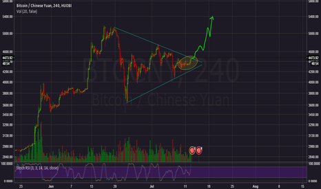 BTCCNY: BTC looks like a bullish area
