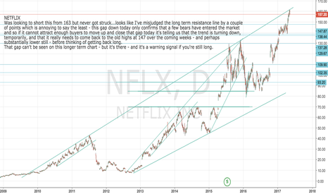 NFLX: NEtflix short set-up  Update
