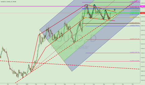 XAUUSD: XAUUSD LONG TERM INVESTMENT IDEA