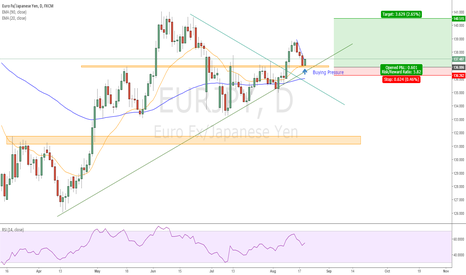 EURJPY: EURJPY broke and retesting resistance turned support.