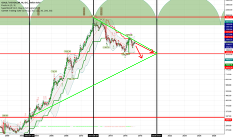 XAUUSD: Gold and the cycle theory