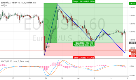 EURUSD: my decision point 10950