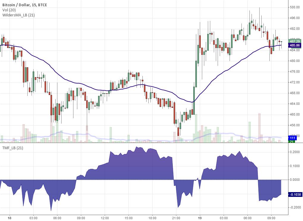 Indicators: Twiggs Money Flow [TMF] & Wilder
