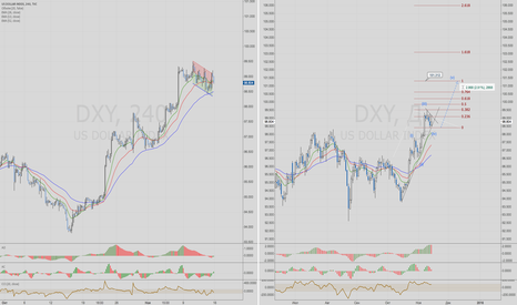 DXY: Доллар US