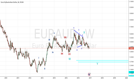 EURAUD: elliot waves