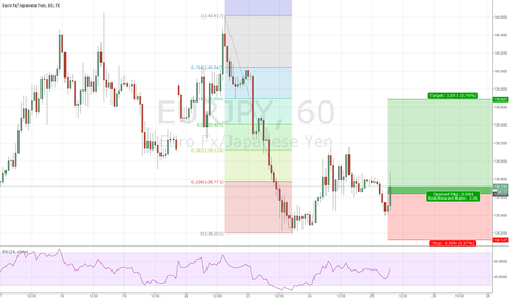 EURJPY: Top 5 of the day 3) EUR/JPY