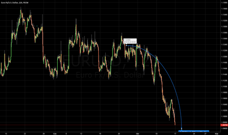 EURUSD: EUR/USD короткая позиция