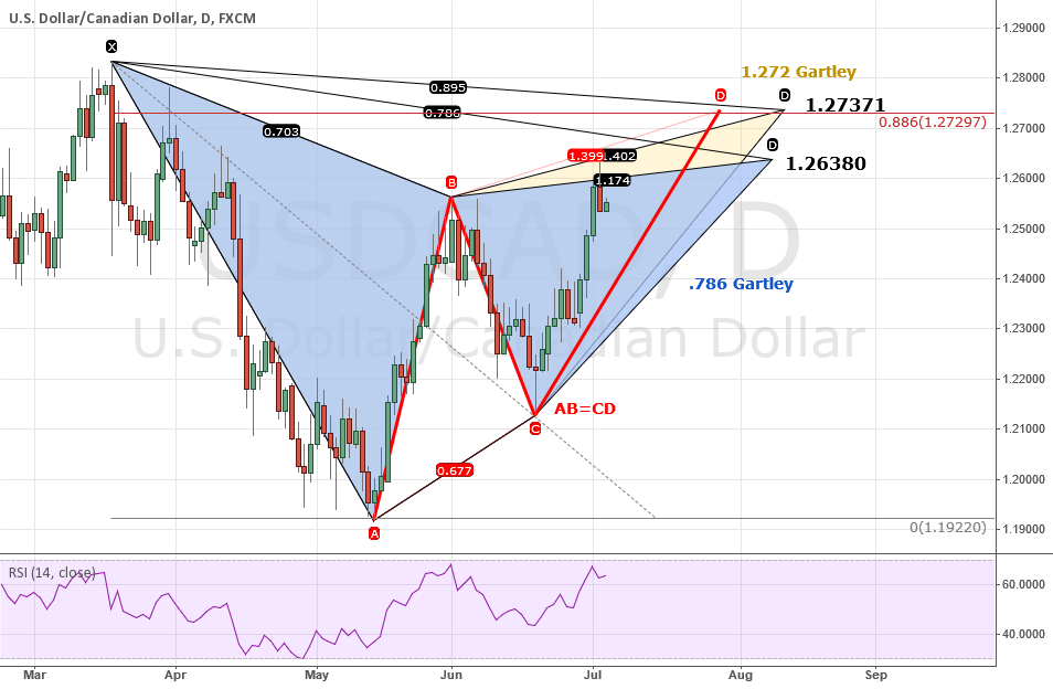 ANALYSIS: USDCAD: 2 Bearish Gartley