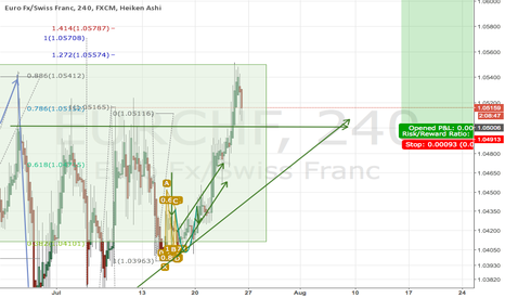 EURCHF: Ascending triangle