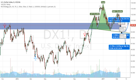 DX1!: Dollar Index go down to 98.915