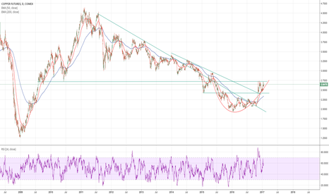 HG1!: Buy the breakout !