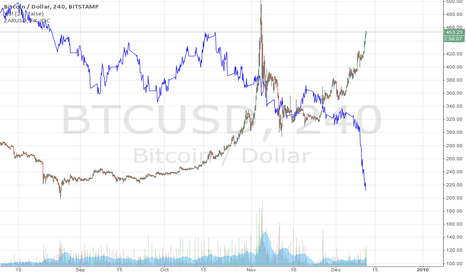BTCUSD: Is this what is happening with Bitcoin?