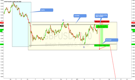 GBPUSD: gbpusd sell close to the upper trendline