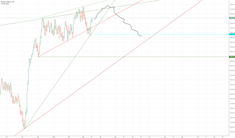 RUT: TRENDLINES POSSIBLE CROSS LINE