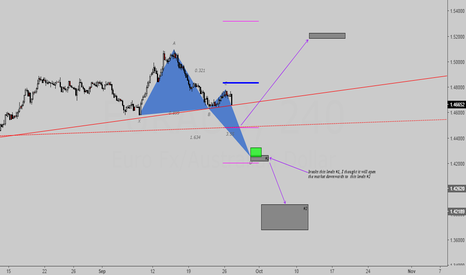 EURAUD: Possible DCBullish (short-long setup)