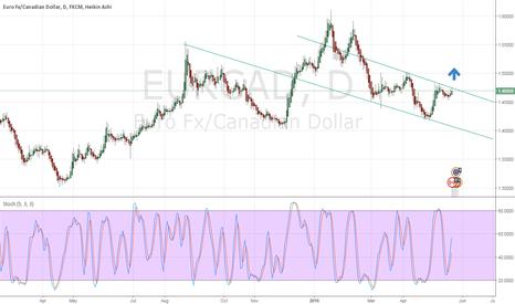 EURCAD: looking bullish if upper trend line breaks