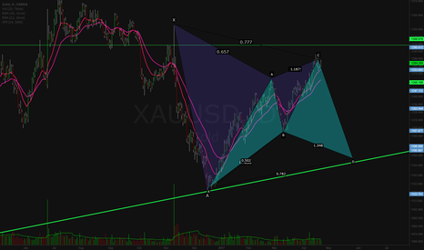 XAUUSD: Bearish Gartley on Gold