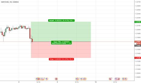 GBPUSD: GBPUSD strong Long Signal