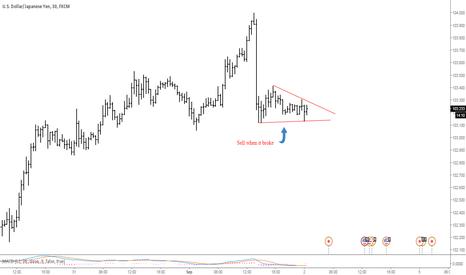 USDJPY: USDJPY  sell opportunity for short term target