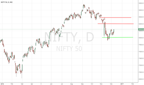 NIFTY: NIFTY - The Long And The Short Of It - 12/8/2016