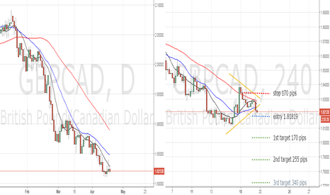 GBPCAD: wedge breakdown GBPCAD