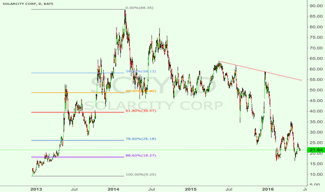 SCTY: SolarCity is going to Triple!