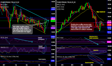 GBPJPY: Trade GBP/JPY rallies with pinch of salt