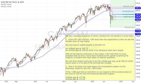SPY: It's too obvious to be short