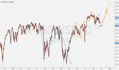 SPX500USD: S&P500 - Going up!