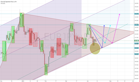 EURJPY: EURJPY Daily Long triangle