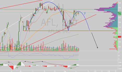 AFL: $AFL inverted cup and handle?