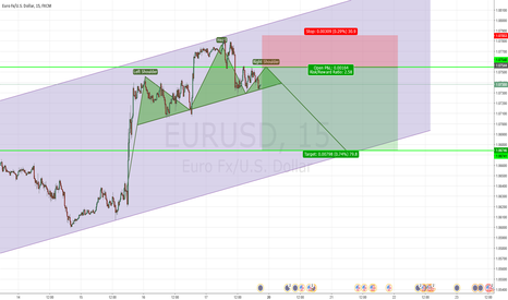EURUSD: Potential head and shoulders patteren