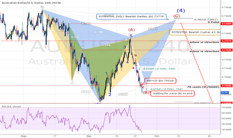 AUDUSD: AUDUSD: Waiting wave (B) To Finish
