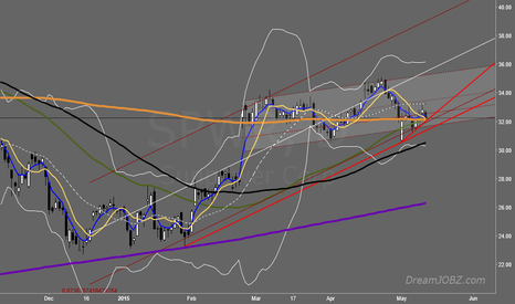 SPWR: Primary confirmation with Mid term Regression Channel on $SPWR