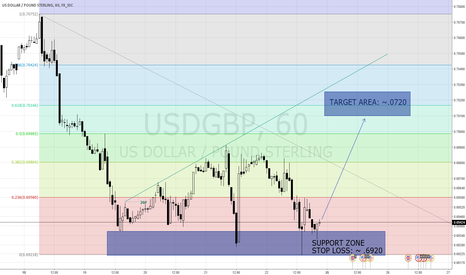 USDGBP: USDGPD: Week to Rally?