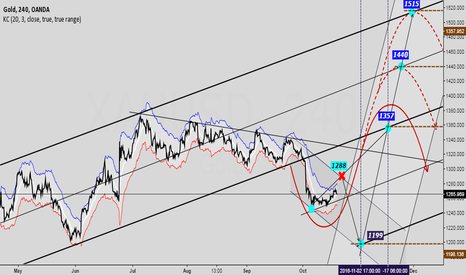 XAUUSD: Three potential target for gold