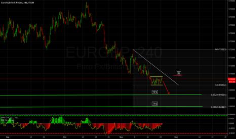 EURGBP: Bearish Rectangle Pattern EURGBP