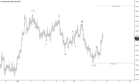 EURCAD: Flat completed, now long