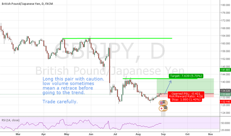 GBPJPY: GBPJPY with a good long setup