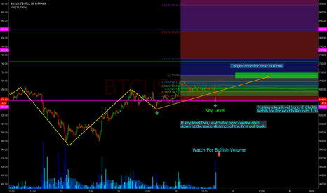 BTCUSD: Cautiously Long.  Retracement is bouncing @ 78% level & key zone