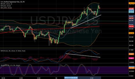 USDJPY: Negative divergence 15M