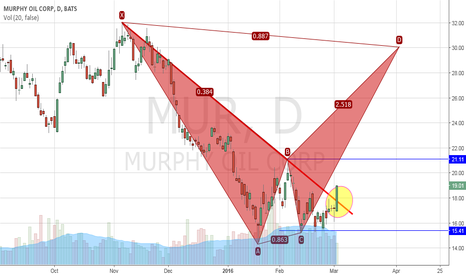 MUR: Bearish BAT